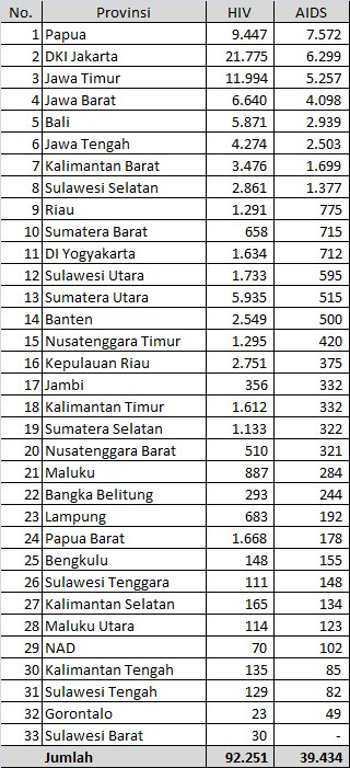 data aids indonesia