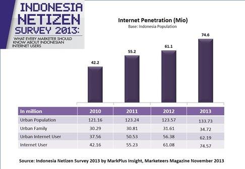 grafik pertumbuhan netizen