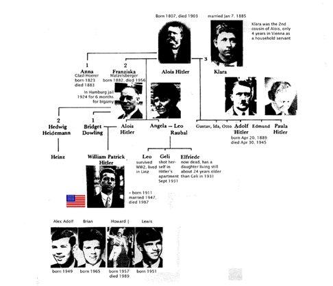 hitler family tree, silsilah keluarga hitler