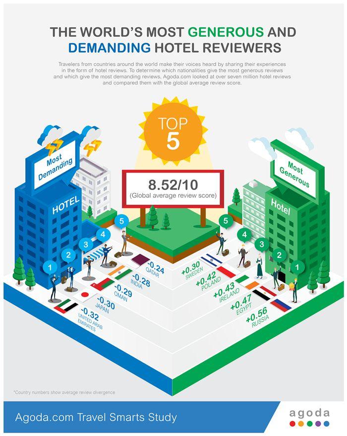 smart survey agoda, review hotel agoda