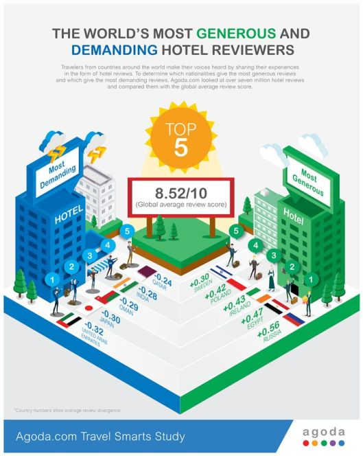 smart survey agoda, review hotel agoda