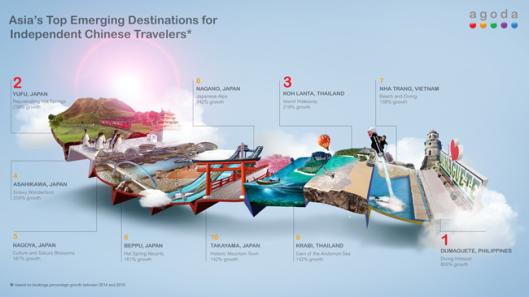 top emerging destination, survey agoda, tujuan wisata populer asia tenggara