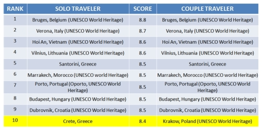 top 10 destinasi 2015, top 10 wisata jomblo, top 10 wisata pasangan, destinasi wisata para jomblo, agoda smart survey, survey agoda