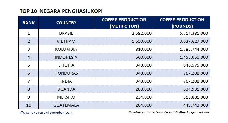 negara penghasil kopi dunia, top 10 country coffee production, indonesia penghasil kopi keberapa di dunia
