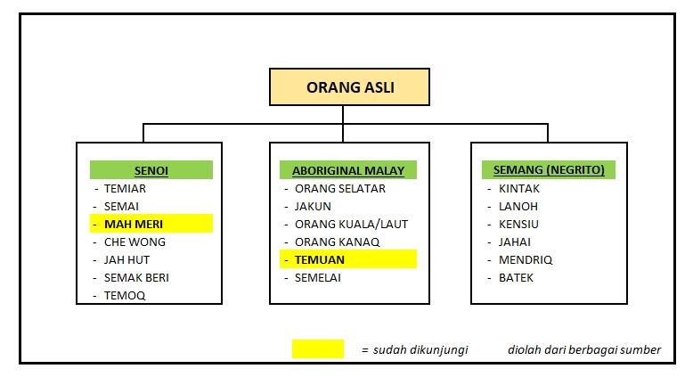 orang asli kampung tohor, orang asli temuan, indigenous people in malaysia, hutan negeri kenaboi